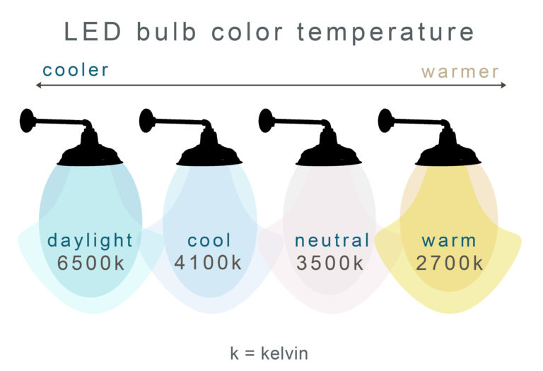 kelvin scale for lighting